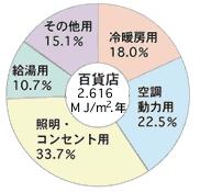 百貨店のエネルギー割合円グラフ