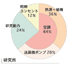 工場エネルギー割合例