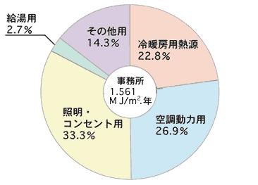 事務所のエネルギー割合円グラフ